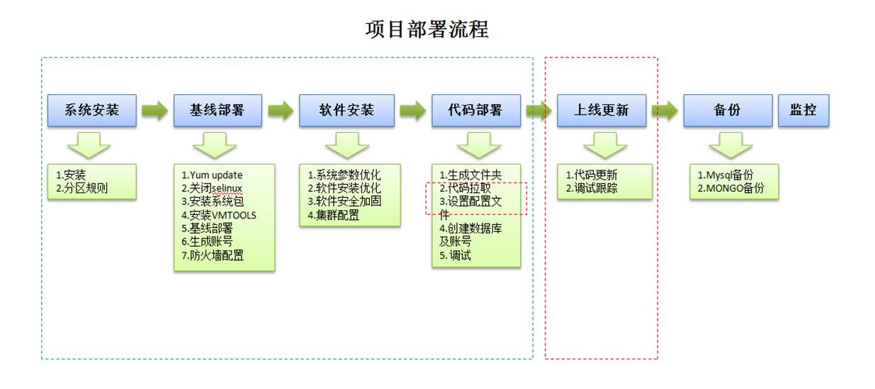 一张部署流程图